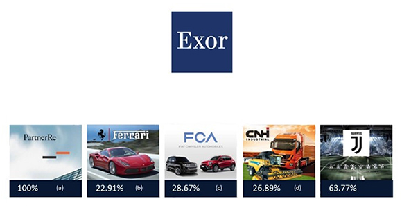 The principal EXOR Group investments are the following: