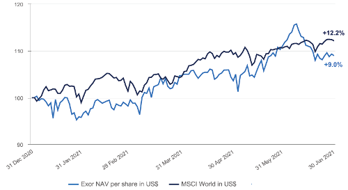Change in NAV per share compared to the MSCI World Index in U.S. Dollar