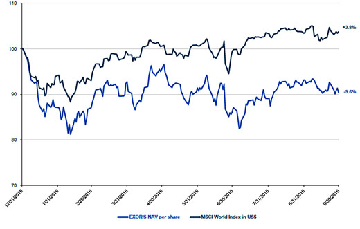 Change in NAV per share compared to the MSCI World Index in U.S. dollars