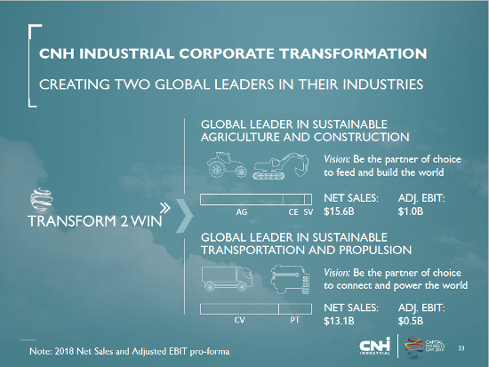 CNH industrial transformation