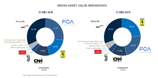 Gross Asset Value Breakdown