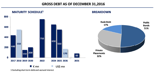 Gross debt at December 31,2016