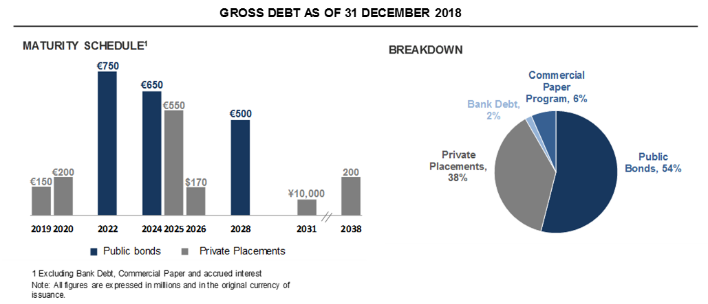 Gross debt