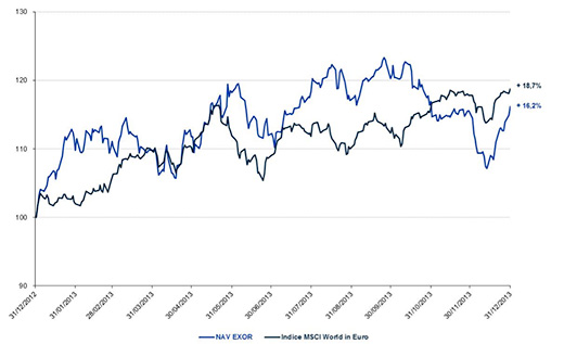 Evoluzione del NAV rispetto all'indice MSCI World Index in Euro