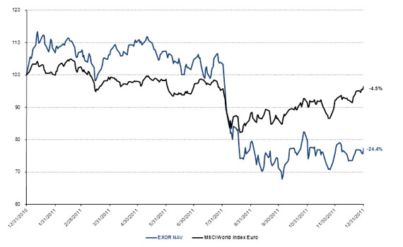 Change in NAV compared to MSCI Index (Morgan Stanley Capital World Index) in Euro
