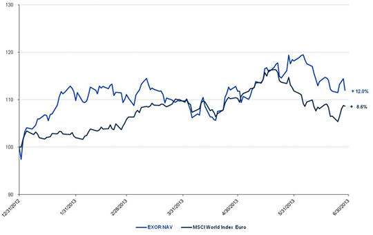 Change in NAV compared with MSCI World Index in Euro