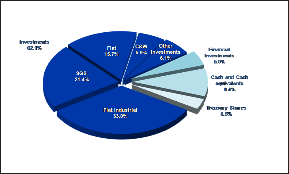 Composition of the gross asset value at December 31, 2012