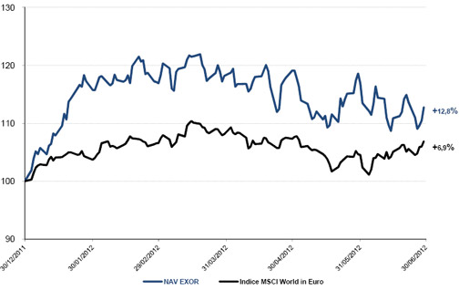 Evoluzione del NAV rispetto all'indice MSCI (Morgan Stanley Capital World Index) in Euro